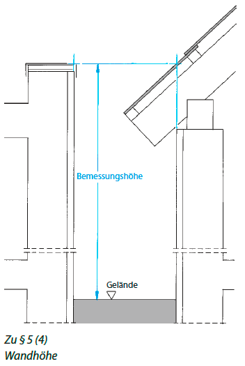 Abstandsflächen BW Musterseite Landesbauordnung Baden-Württemberg im Bild