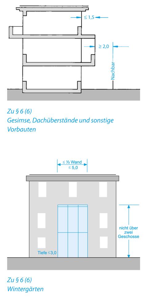 abstandsfl chen bbg nach brandenburgischer bauordnung. Black Bedroom Furniture Sets. Home Design Ideas